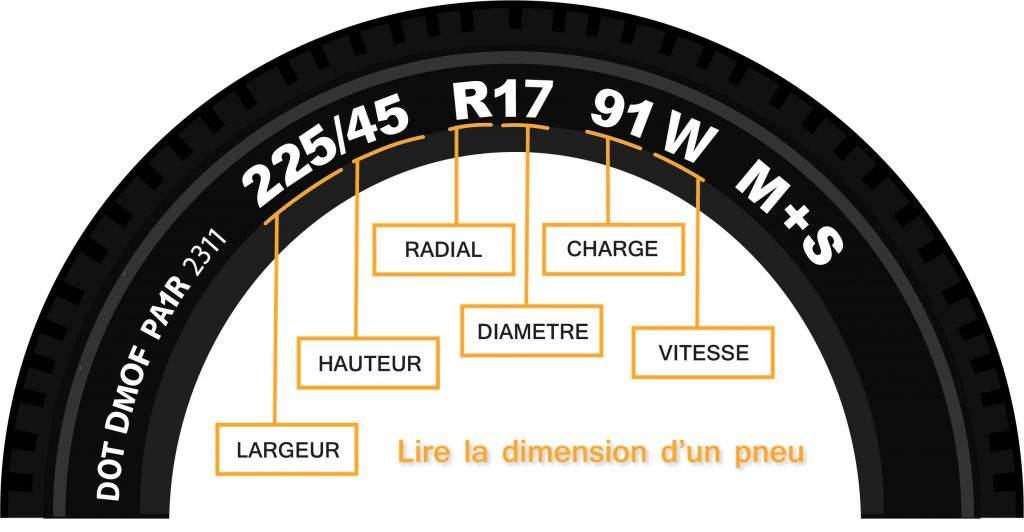 Guide du pneu - Conseils pneumatiques